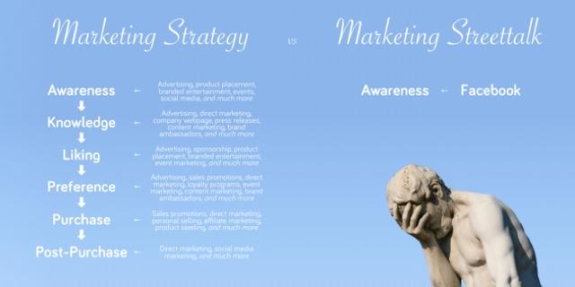 Marketing Strategy vs Marketing Streettalk