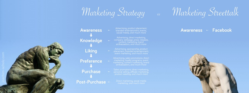 Marketing Strategy vs Marketing Streettalk in Integrated Marketing Communications Course - Joachim Scholz